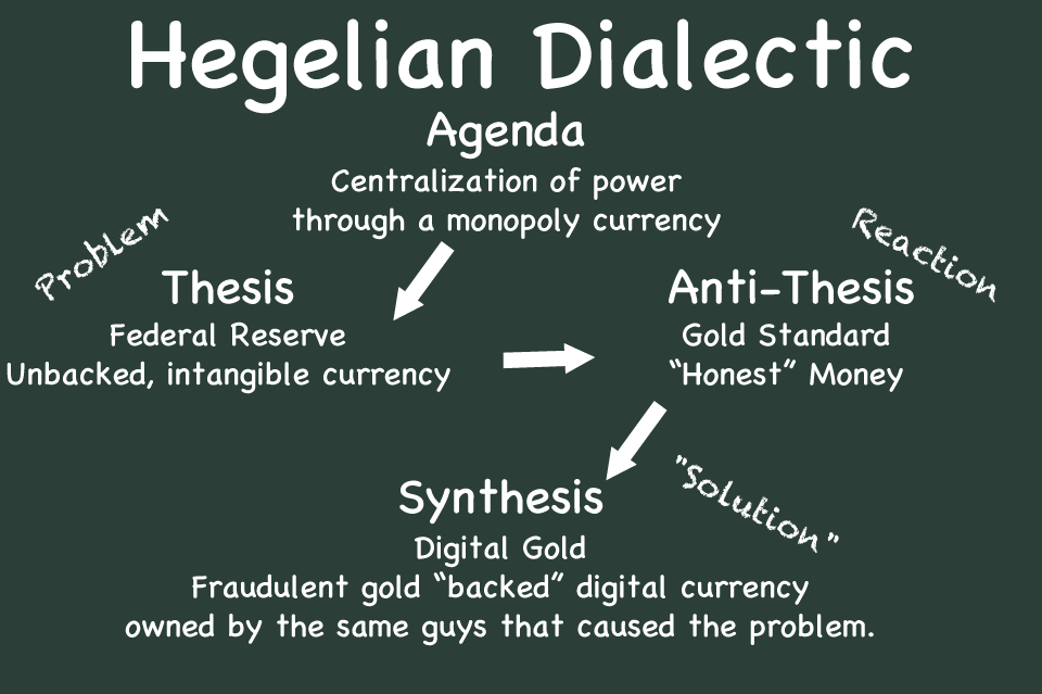 Hegelian-Dialectic-Dollar-Gold.png